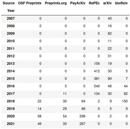 Cross-tabulation of source vs publishing year.