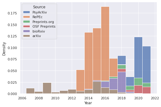 Plot of counts per year, sources stacked.