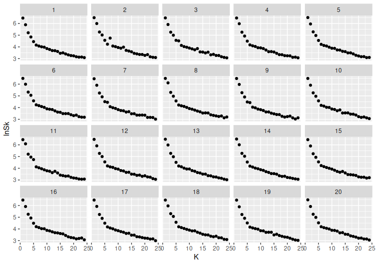 ln(S_K) vs K at sigma=0.2.