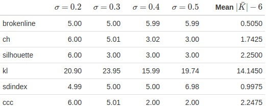 Table showing results from estimation of results.