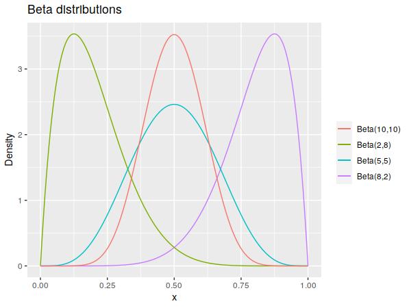 Example beta distributions.