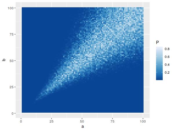 Beta samples' p-values.