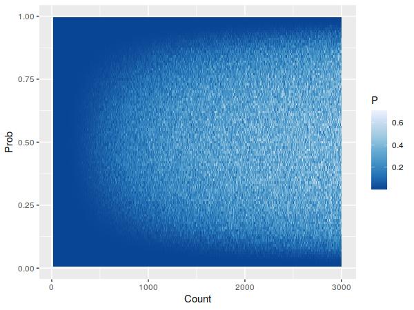 Binomial samples' p-values.
