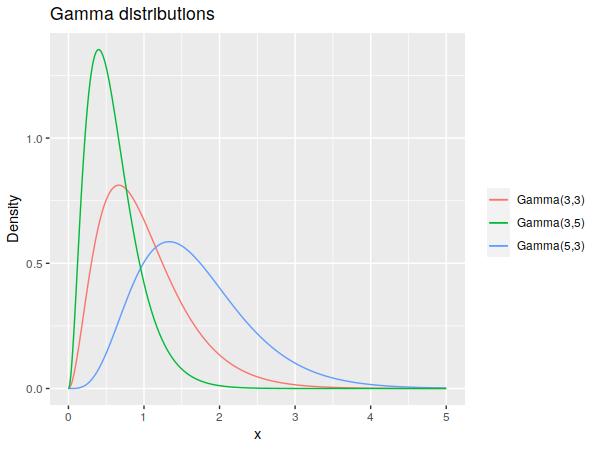 Example gamma distributions.