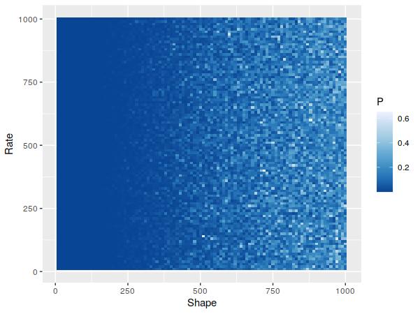 Gamma samples' p-values.