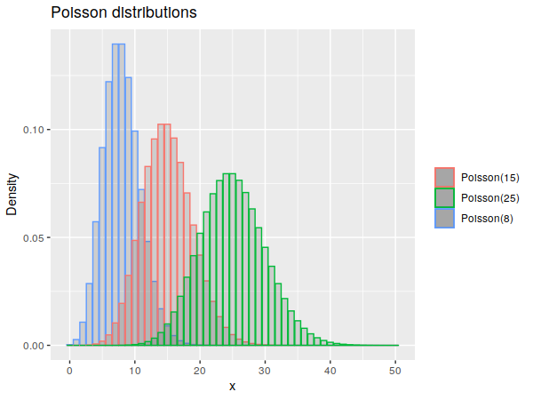 Example poisson distributions.