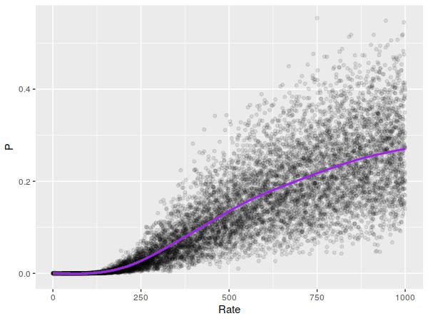 Poisson samples' p-values.