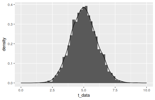 Sample from a t-distribution.