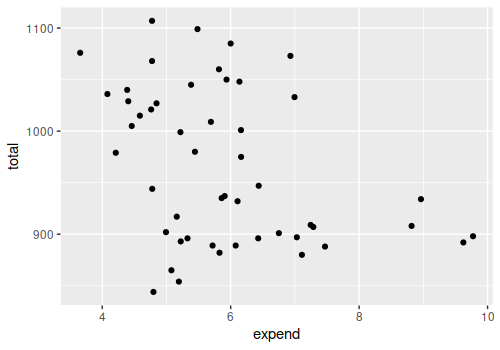 SAT versus expend