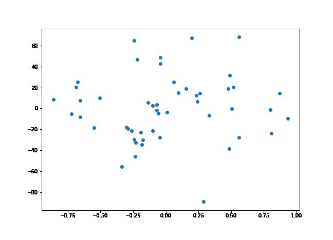 Python, sklearn version.
